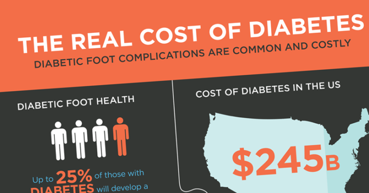 diabetes foot complications